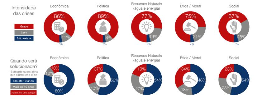 Opinion Box Pesquisa: o brasileiro e as crises