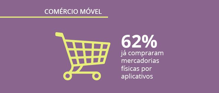 Mobile Time e Opinion Box pesquisam: M commerce tem salto de crescimento no Brasil