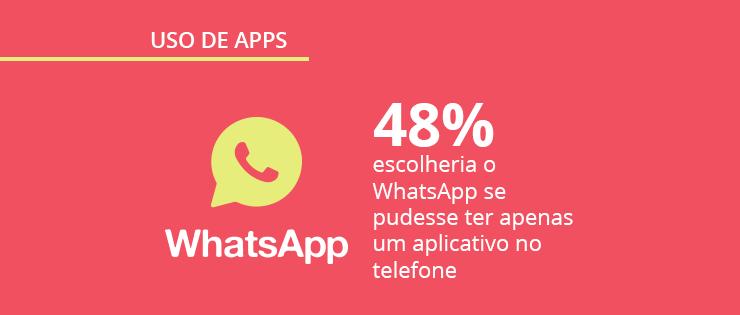 Mobile Time e Opinion Box pesquisam: Como o brasileiro usa aplicativos