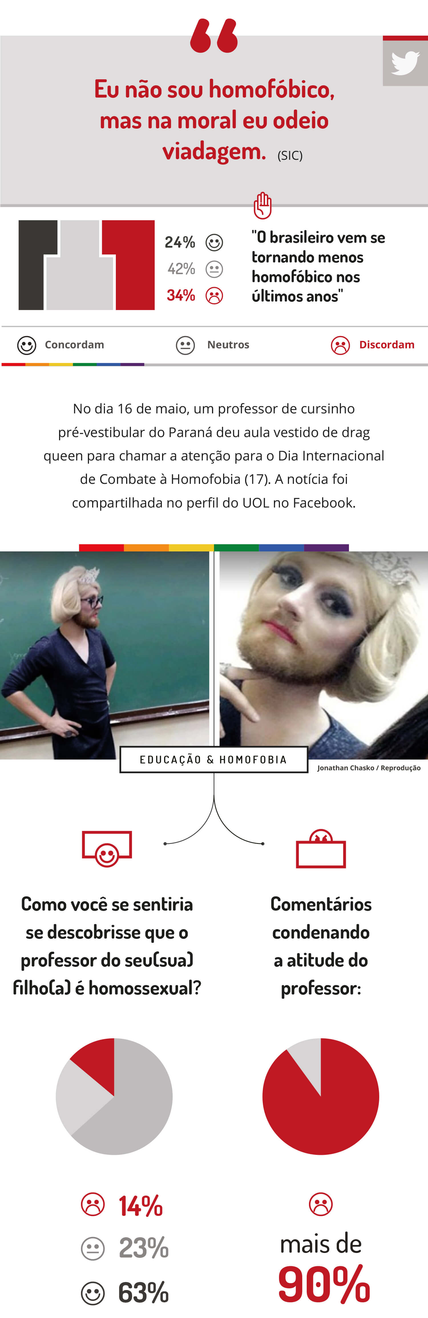 [Infográfico] Opinion Box e Hekima pesquisam: Homofobia no Brasil