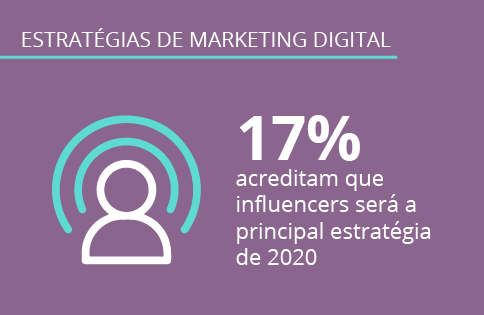 Estratégias de marketing digital: Pesquisa Opinion Box e Digitalks