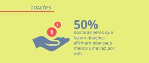 Pesquisa de opinião sobre doações no Brasil: como o brasileiro ajuda instituições