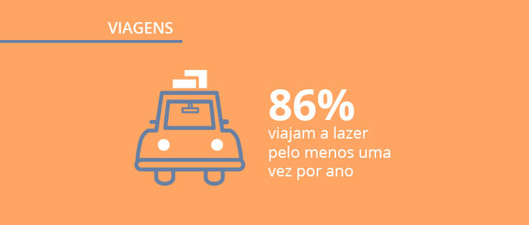 Pesquisa sobre viagens: quais os destinos e hábitos dos viajantes do país