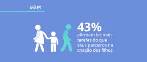 Pesquisa com mães: perfil, hábitos e opinião das mães no Brasil
