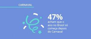 Pesquisa sobre Carnaval: como o brasileiro vai aproveitar o feriado?