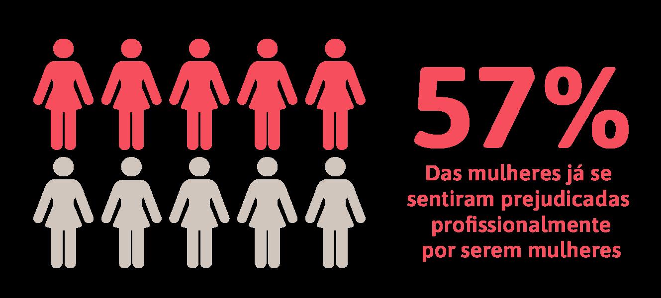 A mulher no mercado de trabalho: pesquisa sobre o dia da mulher