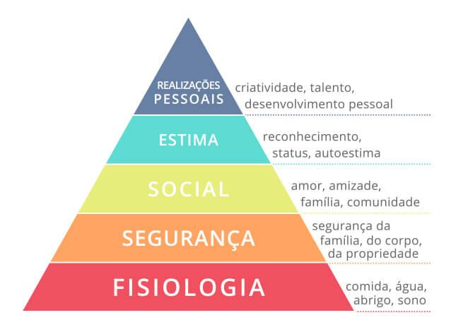 Resultado de imagem para pirâmide de maslow