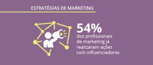 Estratégias e ferramentas de marketing: pesquisa exclusiva Opinion Box e Digitalks