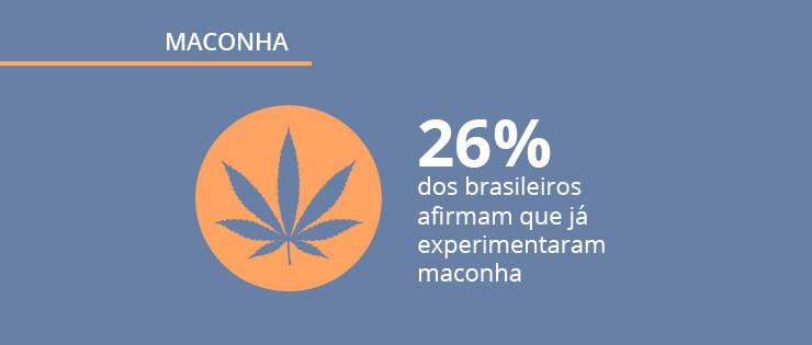 Pesquisa sobre maconha: consumo, legalização e opinião do brasileiro