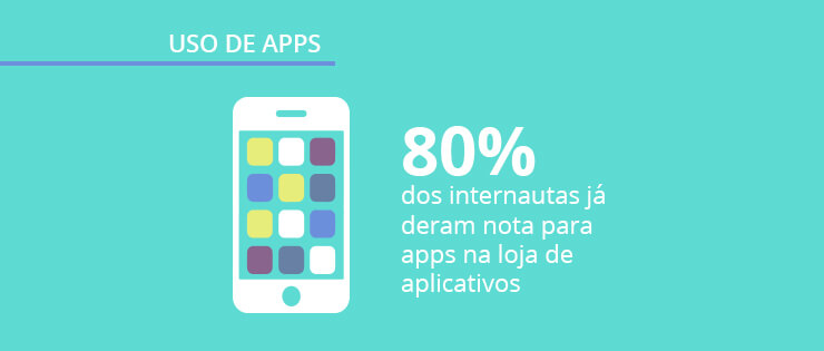 Uso de apps: nova edição do Panorama Mobile Time/Opinion Box