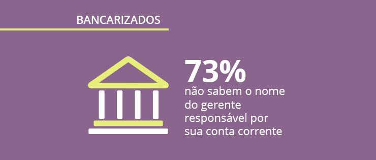 Pesquisa exclusiva sobre bancos: perfil dos bancarizados no Brasil