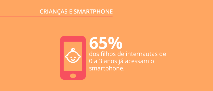 Uso de smartphones por crianças: pesquisa Opinion Box e Mobile Time