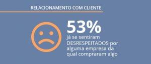 Pesquisa exclusiva: relacionamento com empresas e experiência de compra do cliente