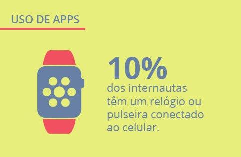 Nova pesquisa sobre aplicativos no Brasil – Panorama Mobile Time/Opinion Box: uso de apps