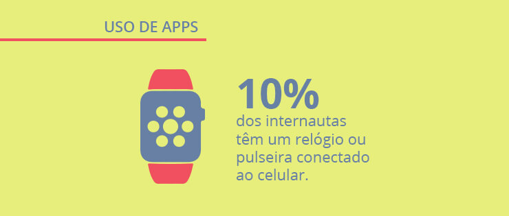 Nova pesquisa sobre aplicativos no Brasil   Panorama Mobile Time/Opinion Box: uso de apps
