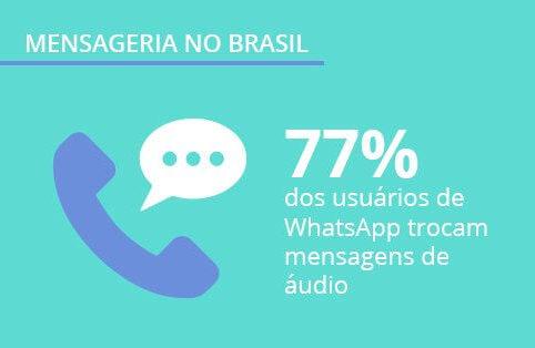 Mensageria no Brasil: nova pesquisa Panorama Mobile Time/Opinion Box
