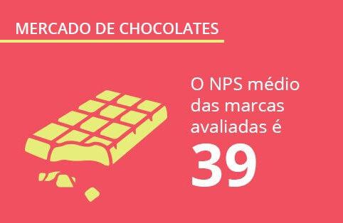 Pesquisa sobre chocolate: hábitos de consumo e avaliação das marcas de chocolate no Brasil