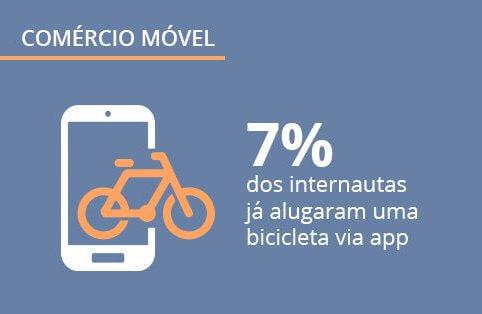 Comércio móvel no Brasil: oitava edição do Panorama Mobile Time/Opinion Box