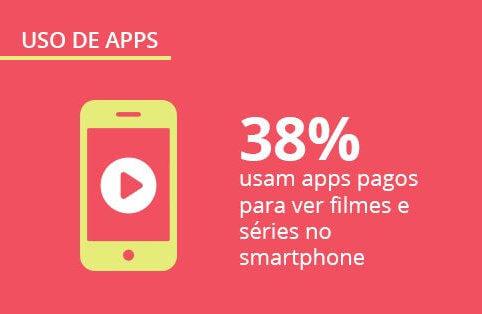 Pesquisa exclusiva sobre aplicativos no Brasil – Panorama Mobile Time/Opinion Box: uso de apps