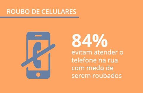Roubo de celulares no Brasil: dados exclusivos sobre smartphones e segurança