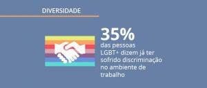 Pesquisa Opinion Box e LinkedIn: LGBT+ no mercado de trabalho Brasileiro