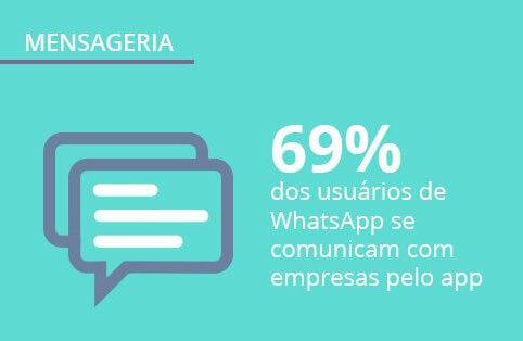 Mensageria no Brasil: dados inéditos da pesquisa Panorama Mobile Time/Opinion Box