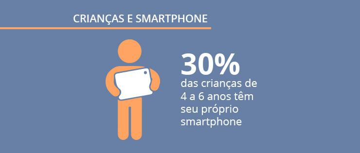 Crianças e smartphones: pesquisa exclusiva Mobile Time/Opinion Box