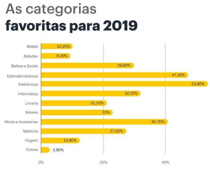 Pesquisa Black Friday 2019: dados de intenção de compra do consumidor brasileiro