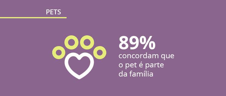 Pesquisa sobre animais de estimação: dados do mercado de pets no Brasil