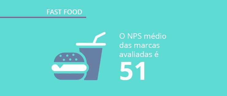 Pesquisa Fast Food no Brasil: dados sobre consumo e mercado