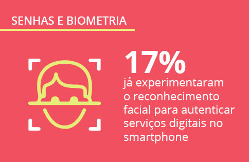 Senhas e biometria no smartphones: pesquisa exclusiva Opinion Box e Mobile Time