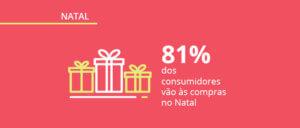 Intenção de compra: pesquisa sobre o Natal no varejo