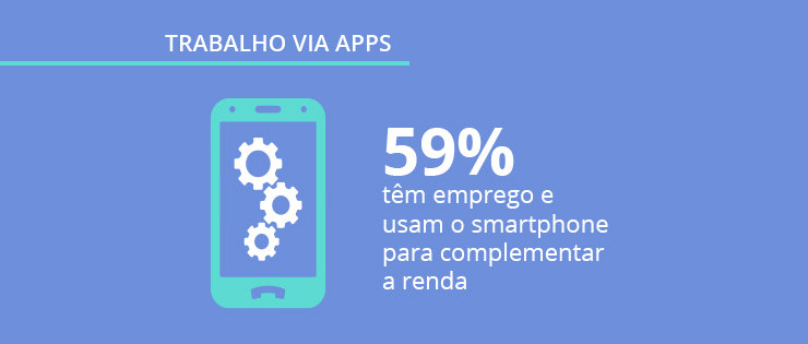 Apps como fonte de renda: pesquisa exclusiva Mobile Time/Opinion Box