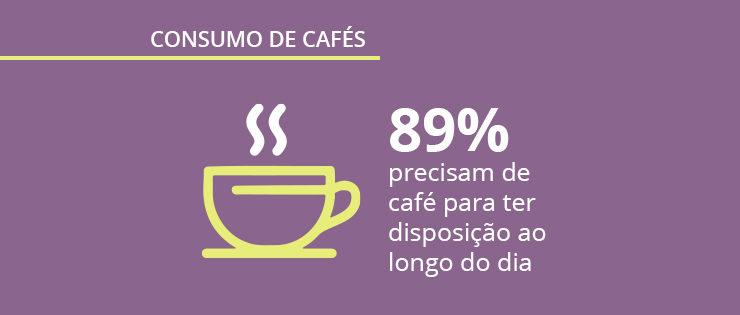 Dados sobre café no Brasil: pesquisa sobre o comportamento do consumidor
