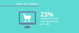 Pesquisa exclusiva: perfil de compra do consumidor brasileiro