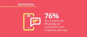 Pesquisa exclusiva: apps de mensagens no Brasil