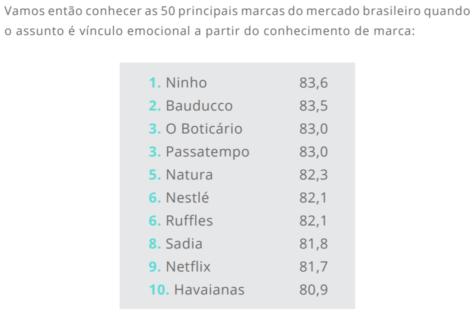 Pesquisa: Ranking de marcas com maior vínculo emocional com o cliente