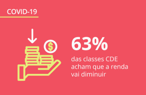 Os impactos do coronavírus nas diferentes classes sociais do Brasil