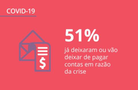 Dados sobre a pandemia no Brasil: o que continua mudando para o consumidor? (3ª edição)