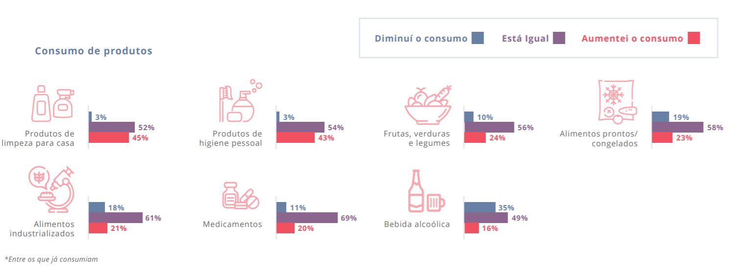 Pesquisa sobre Coronavírus no Brasil: impacto nos hábitos do consumidor