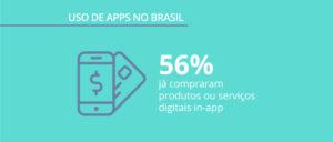 Mercado de apps no Brasil: pesquisa sobre consumo e uso de aplicativos