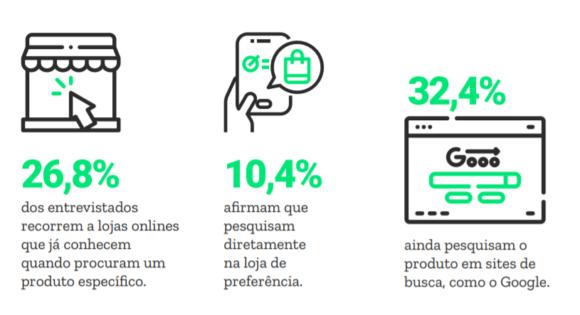 Comportamento de compra no e commerce: o que motiva as compras do brasileiro e como é a jornada do consumidor online