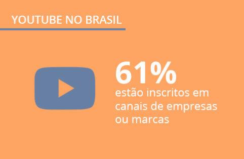 Pesquisa sobre o YouTube no Brasil: veja os principais insights sobre a maior plataforma de vídeos do mundo