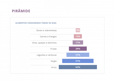 Tipos de gráficos: como escolher o gráfico ideal para a sua pesquisa