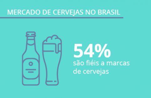 Mercado de Cervejas no Brasil – dados sobre o consumo de cervejas e relação com as marcas mais populares