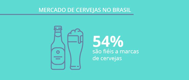 Mercado de Cervejas no Brasil   dados sobre o consumo de cervejas e relação com as marcas mais populares