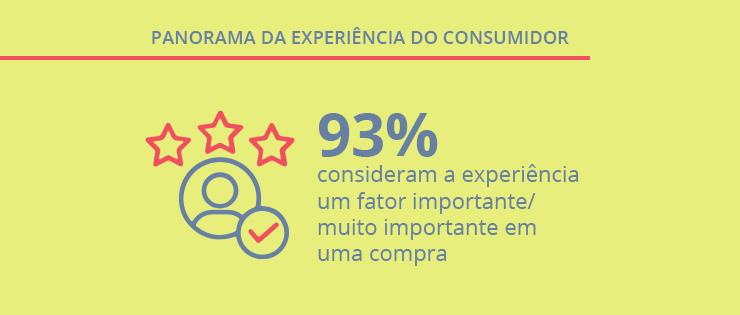 Panorama da Experiência do Consumidor revela dados surpreendentes