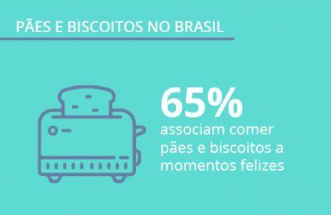 Mercado de pães e biscoitos: quais marcas não saem da mesa dos brasileiros?