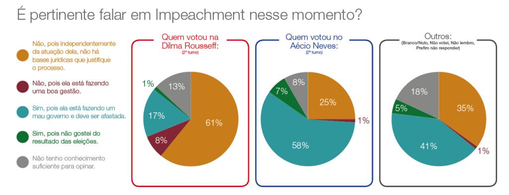 Pesquisa Opinion Box avalia o momento político do Brasil. Confira os resultados.