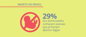 Opinion Box pesquisa: legalização do aborto no Brasil